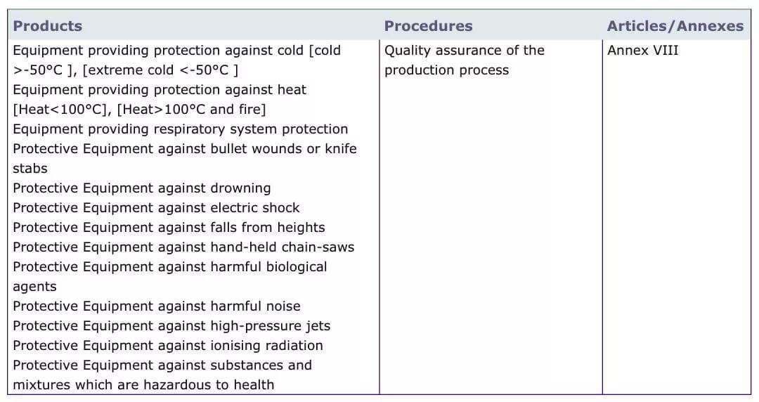 AENOR Procedures
