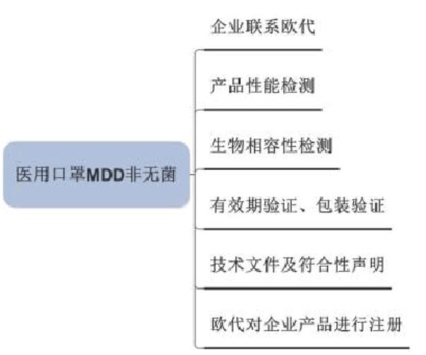医用口罩MDD非无菌