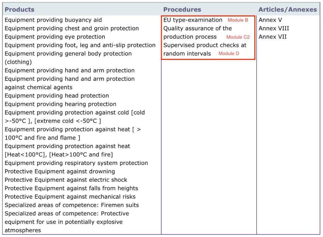 PPE respiratory procedures