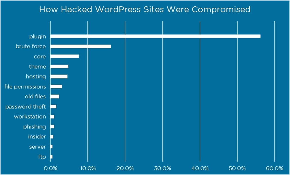Most Common WordPress Hacking