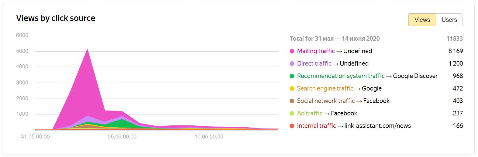 Yandex Metrica Traffic